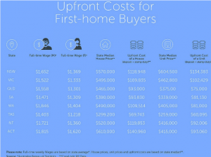 upfront-costs-for-first-home-buyers